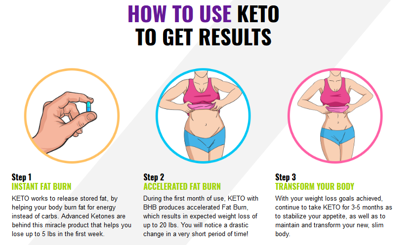Keto Ultra Diet works