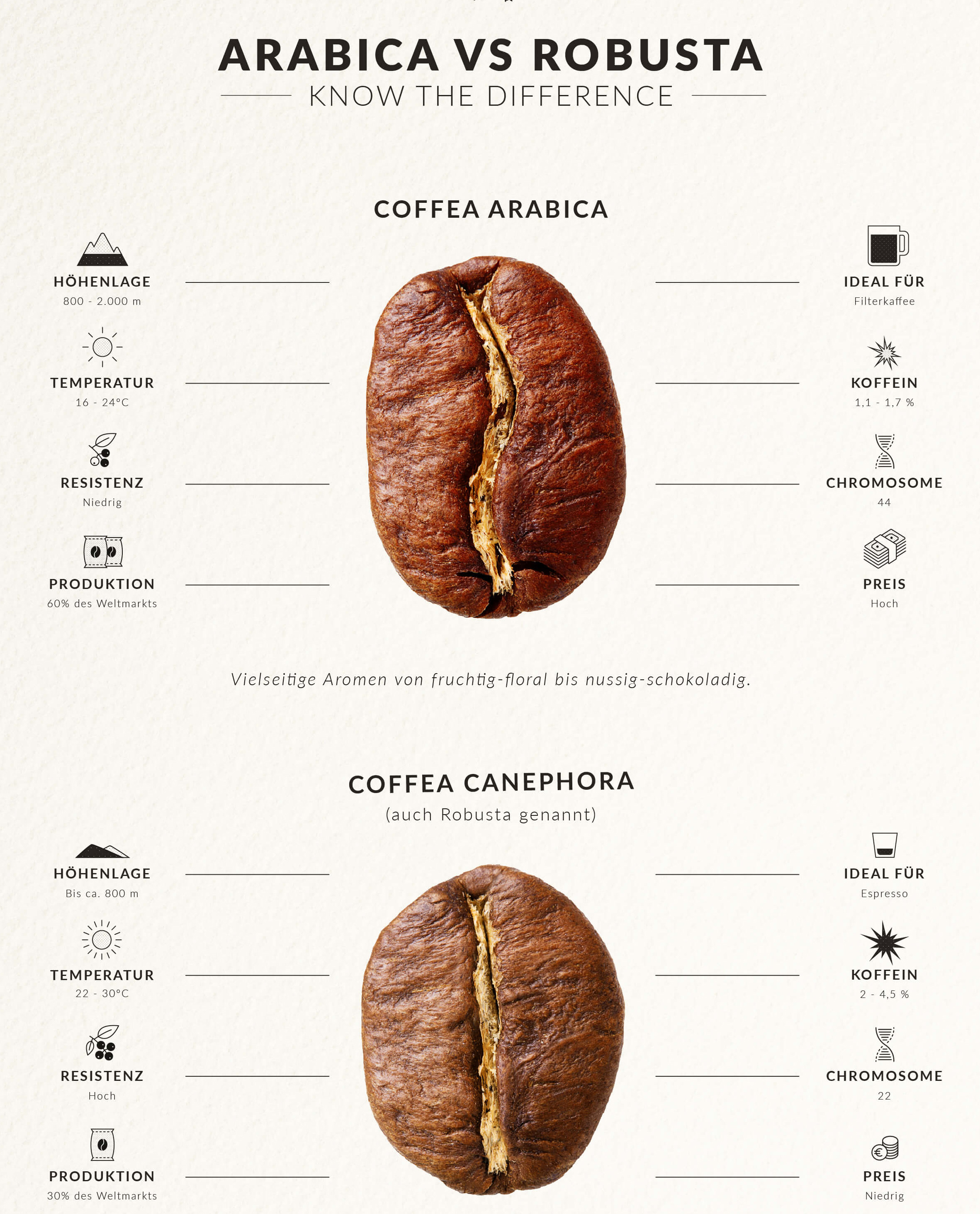 diffrent types of coffee