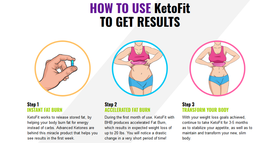 Keto Fit Diet