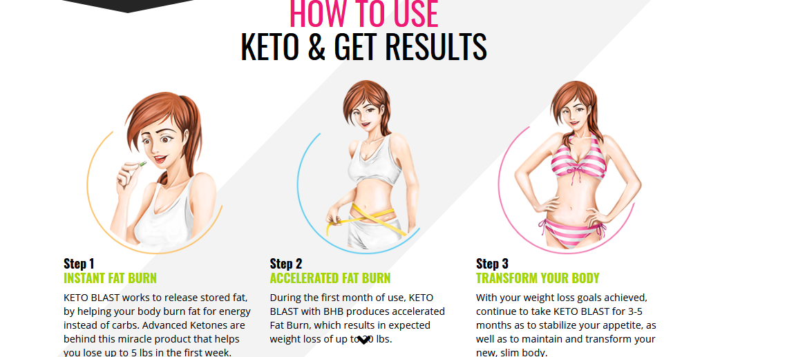 keto blast diet Reviews