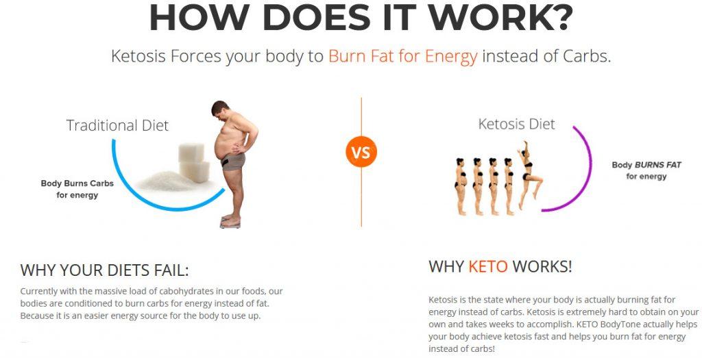 does keto body tone really work